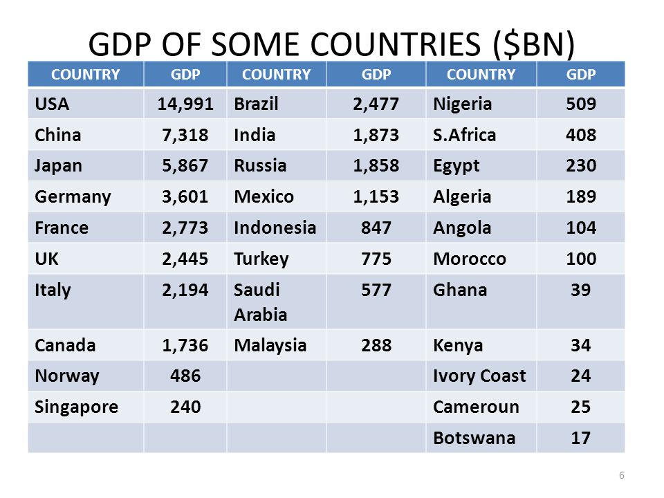 GDP OF SOME COUNTRIES ($BN) COUNTRYGDPCOUNTRYGDPCOUNTRYGDP USA14,991Brazil2,477Nigeria509 China7,318India1,873S.Africa408 Japan5,867Russia1,858Egypt230 Germany3,601Mexico1,153Algeria189 France2,773Indonesia847Angola104 UK2,445Turkey775Morocco100 Italy2,194Saudi Arabia 577Ghana39 Canada1,736Malaysia288Kenya34 Norway486Ivory Coast24 Singapore240Cameroun25 Botswana17 6
