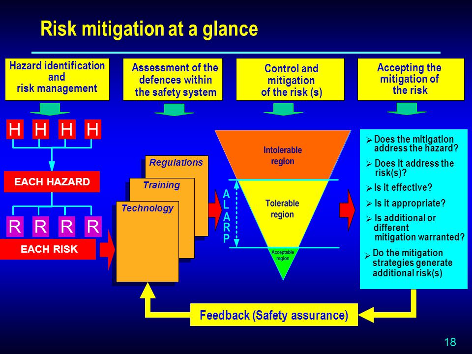 18 Risk mitigation at a glance  Does the mitigation address the hazard.