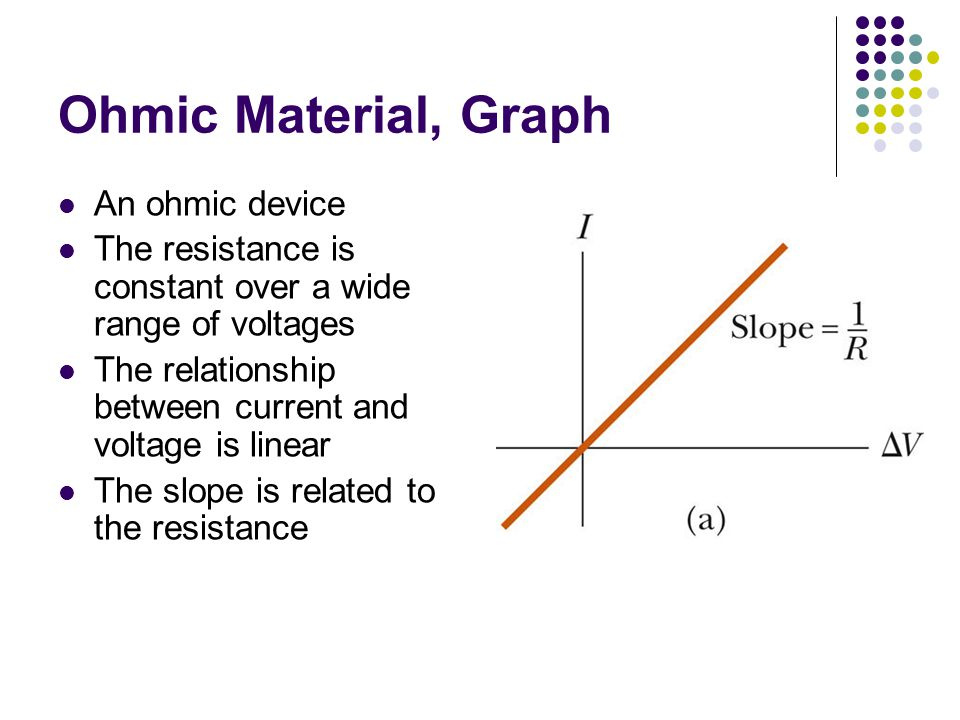 Ohmic Material, Graph An ohmic device The resistance is constant over a wide range of voltages The relationship between current and voltage is linear The slope is related to the resistance