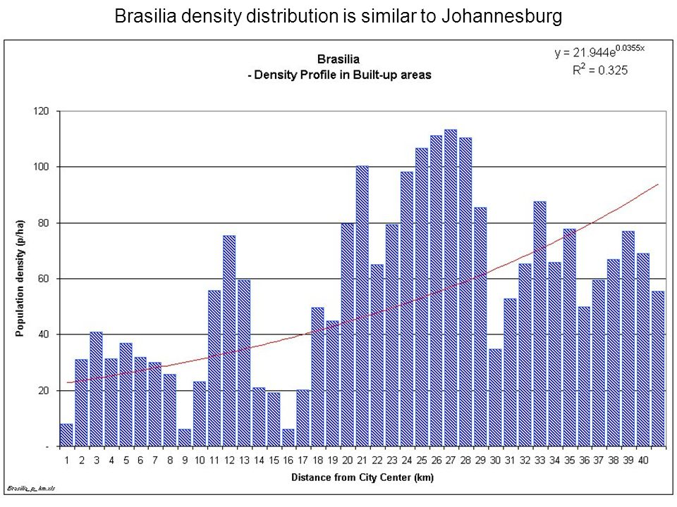 13 Brasilia density distribution is similar to Johannesburg