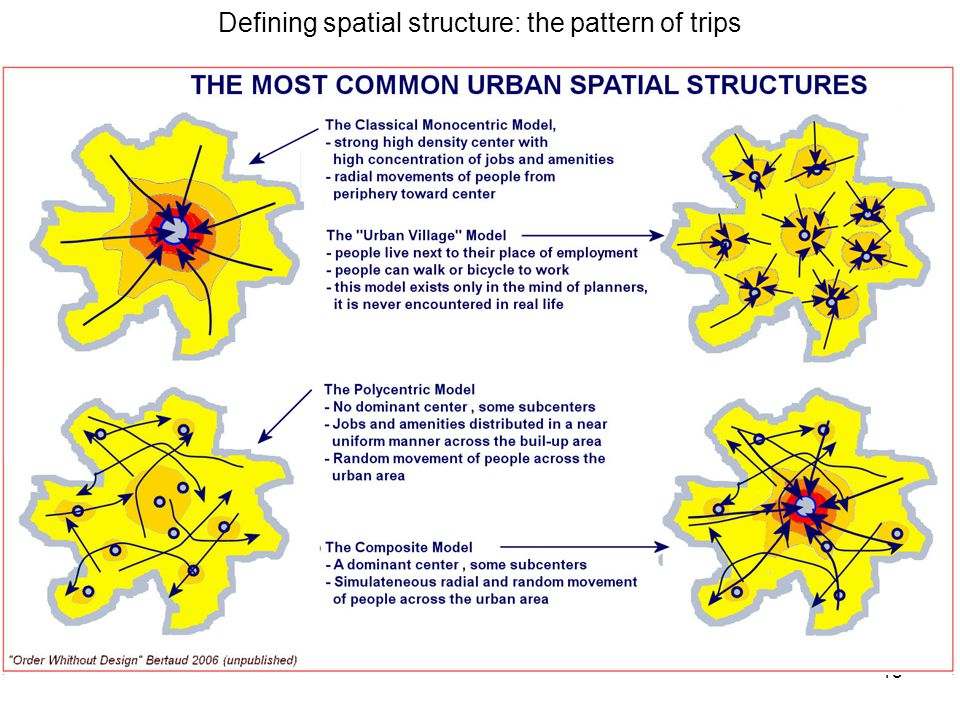 15 Defining spatial structure: the pattern of trips