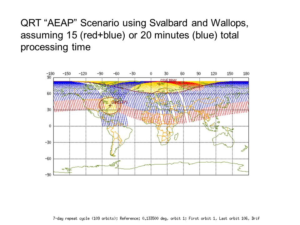 "COPC Meeting at NCEP, 20-21 October 2009 QRT ""AEAP"" Scenario using Svalbard and Wallops, assuming 15 (red+blue) or 20 minutes (blue) total processing"