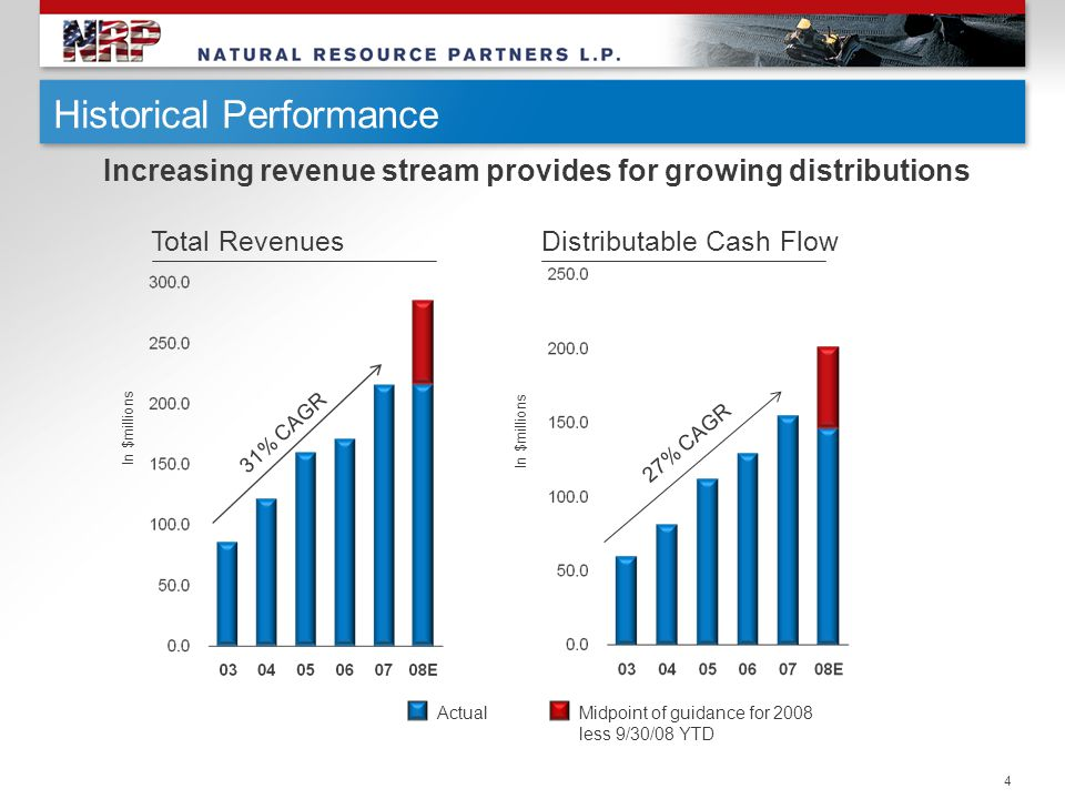 4 Historical Performance Total RevenuesDistributable Cash Flow Increasing revenue stream provides for growing distributions In $millions 31% CAGR 27%