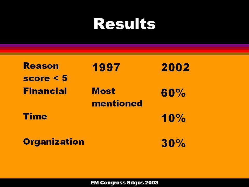EM Congress Sitges 2003 Results