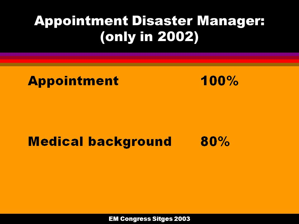 EM Congress Sitges 2003 Appointment Disaster Manager: (only in 2002)