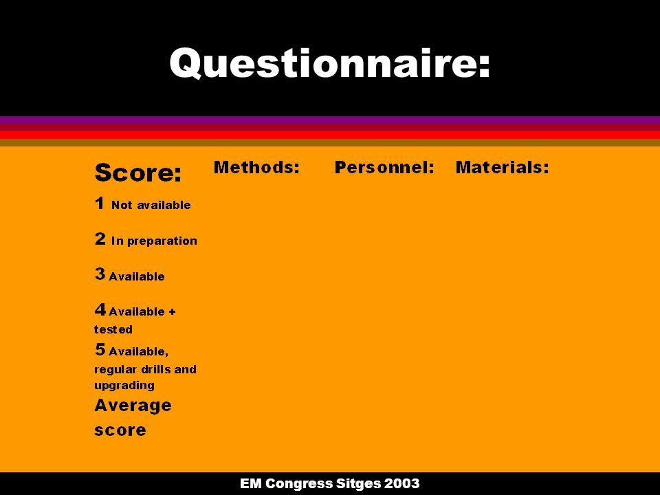 EM Congress Sitges 2003 Questionnaire: