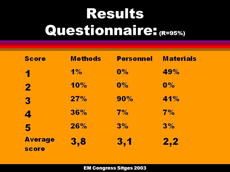 EM Congress Sitges 2003 Results Questionnaire: (R=95%)