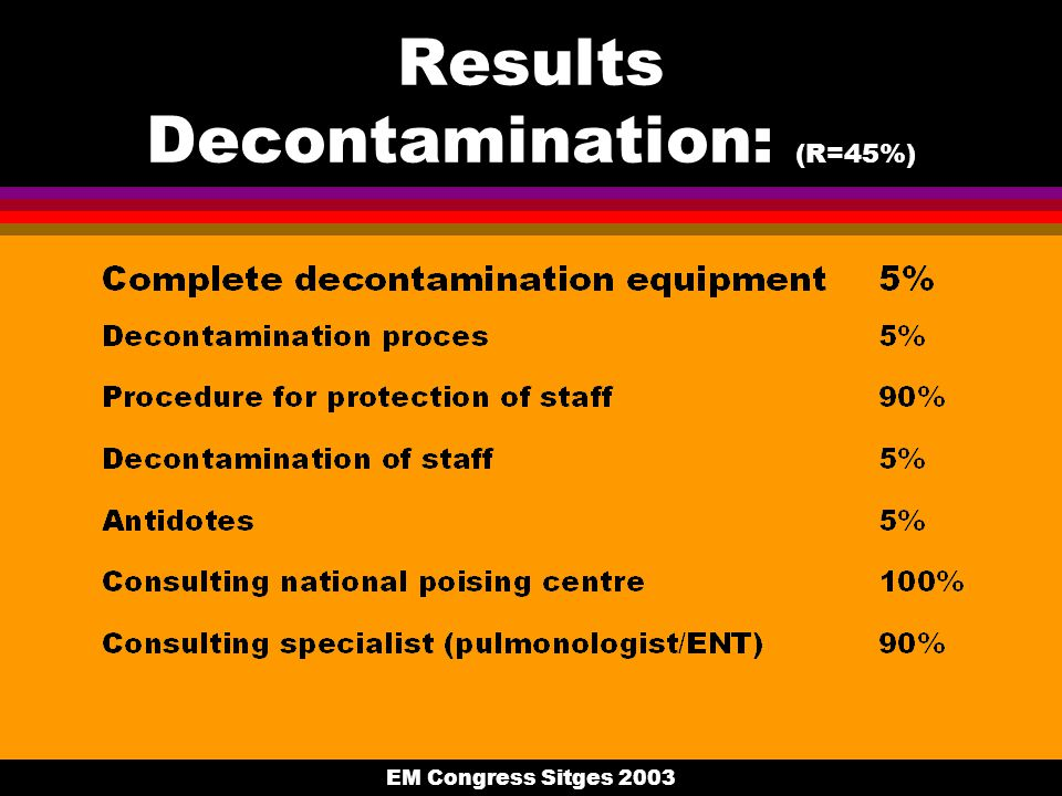 EM Congress Sitges 2003 Results Decontamination: (R=45%)