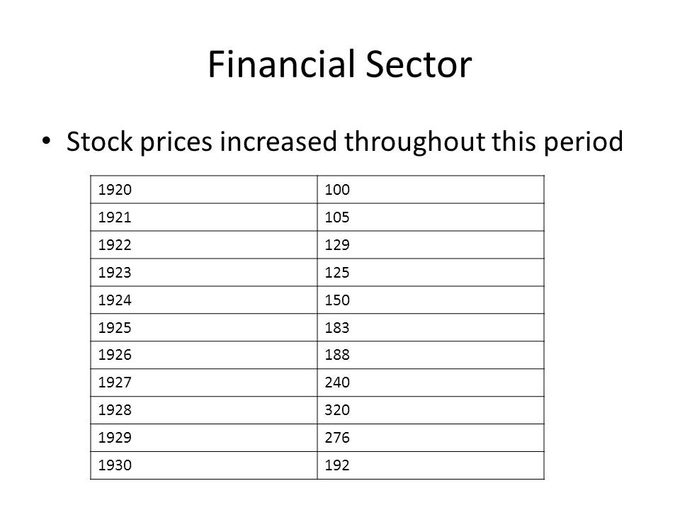 Financial Sector Stock prices increased throughout this period 1920100 1921105 1922129 1923125 1924150 1925183 1926188 1927240 1928320 1929276 1930192