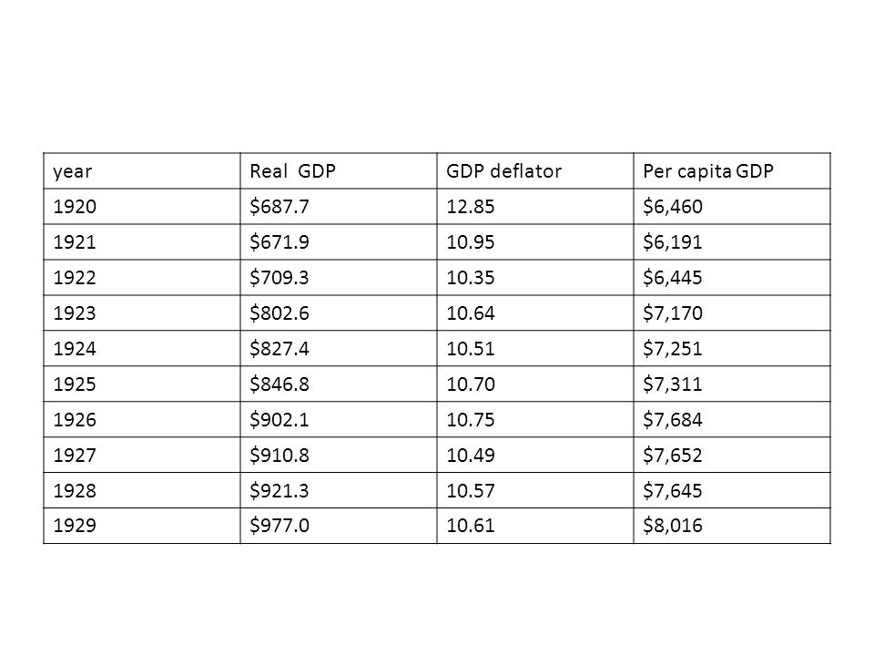 yearReal GDPGDP deflatorPer capita GDP 1920$687.712.85$6,460 1921$671.910.95$6,191 1922$709.310.35$6,445 1923$802.610.64$7,170 1924$827.410.51$7,251 1925$846.810.70$7,311 1926$902.110.75$7,684 1927$910.810.49$7,652 1928$921.310.57$7,645 1929$977.010.61$8,016