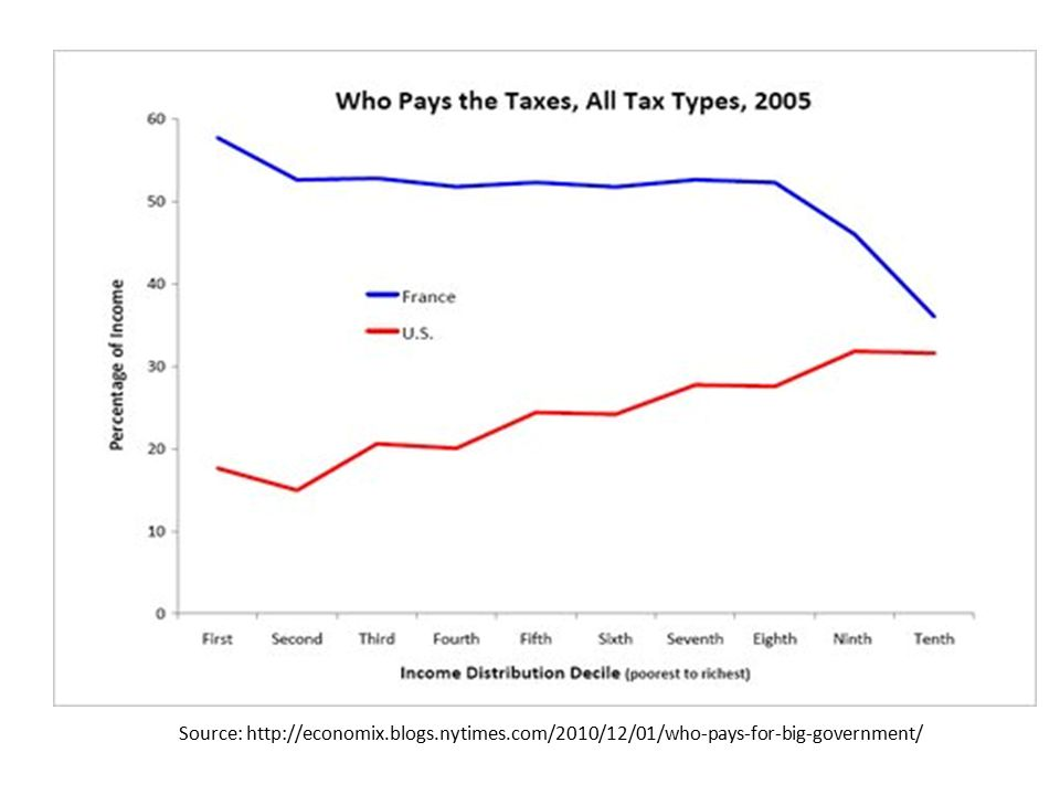 Source: http://economix.blogs.nytimes.com/2010/12/01/who-pays-for-big-government/