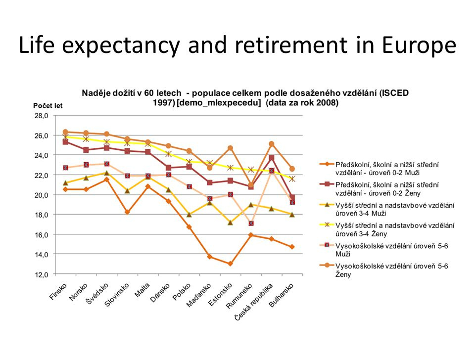 Life expectancy and retirement in Europe