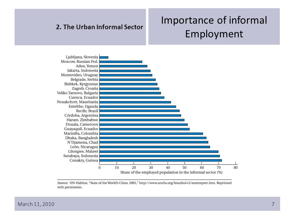 March 11, 20107 2. The Urban Informal Sector Importance of informal Employment