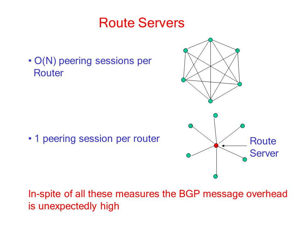 Route Servers O(N) peering sessions per Router 1 peering session per router Route Server In-spite of all these measures the BGP message overhead is unexpectedly high