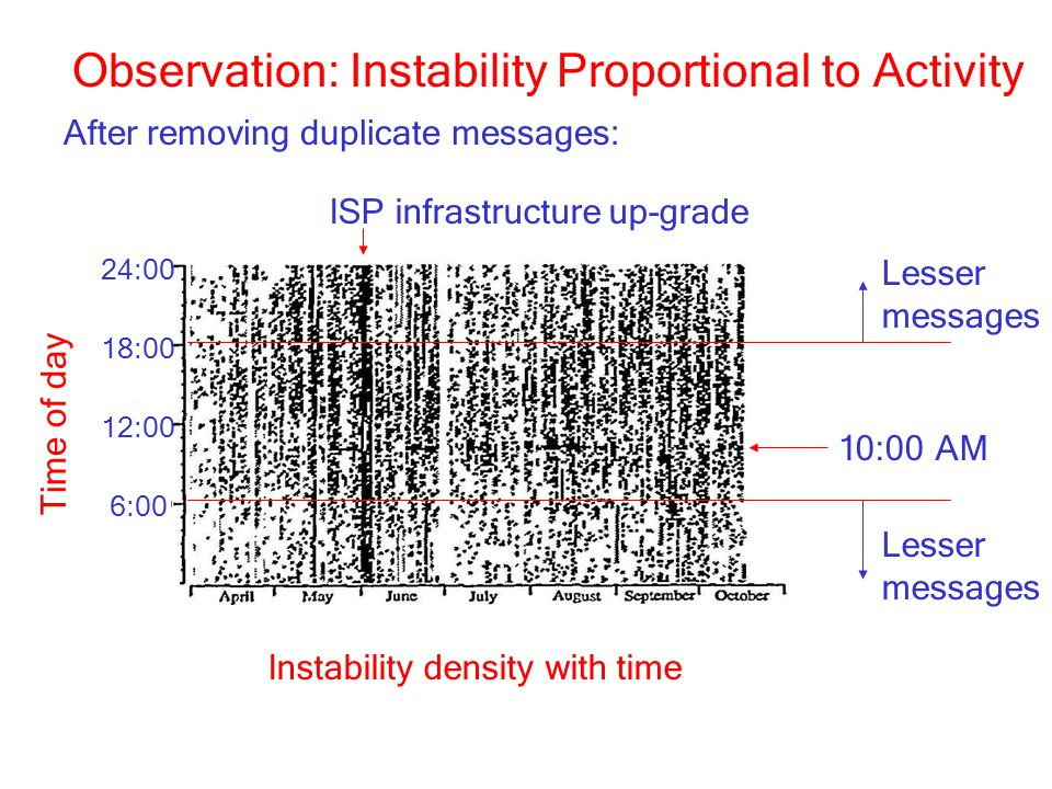Observation: Instability Proportional to Activity After removing duplicate messages: Time of day Lesser messages Lesser messages 10:00 AM ISP infrastructure up-grade Instability density with time 6:00 12:00 18:00 24:00