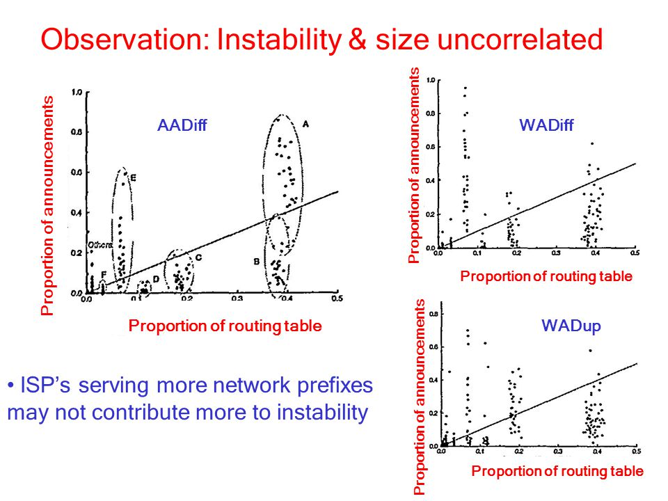 Observation: Instability & size uncorrelated ISP's serving more network prefixes may not contribute more to instability AADiff Proportion of routing table Proportion of announcements WADup Proportion of routing table Proportion of announcements WADiff Proportion of routing table Proportion of announcements