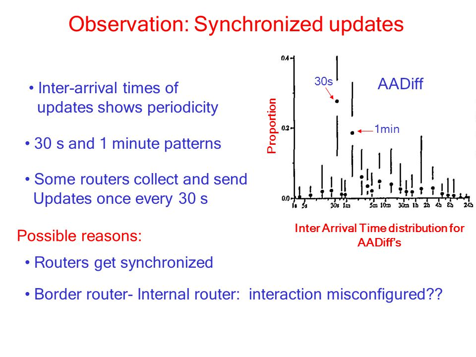 Observation: Synchronized updates Inter-arrival times of updates shows periodicity 30 s and 1 minute patterns Some routers collect and send Updates once every 30 s Routers get synchronized Possible reasons: Border router- Internal router: interaction misconfigured?.