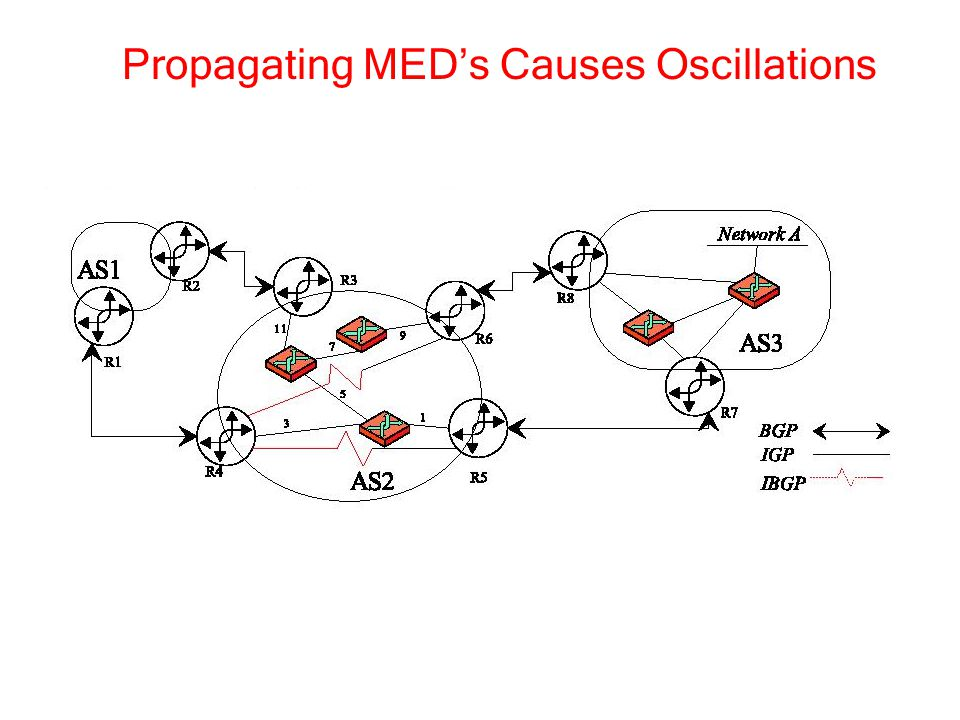 Propagating MED's Causes Oscillations