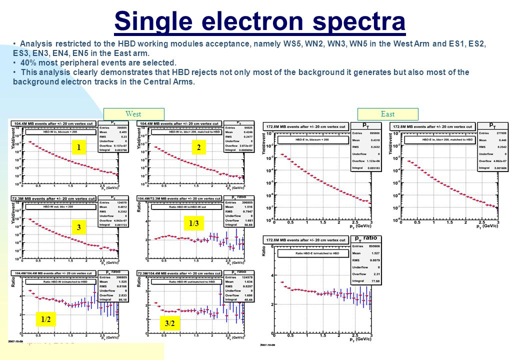 15 Single electron spectra April 9, 2008 WestEast Analysis restricted to the HBD working modules acceptance, namely WS5, WN2, WN3, WN5 in the West Arm and ES1, ES2, ES3, EN3, EN4, EN5 in the East arm.