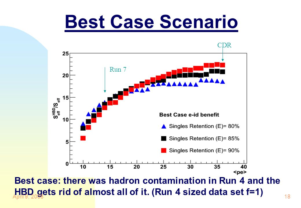 Best Case Scenario CDR Run 7 Best case: there was hadron contamination in Run 4 and the HBD gets rid of almost all of it.