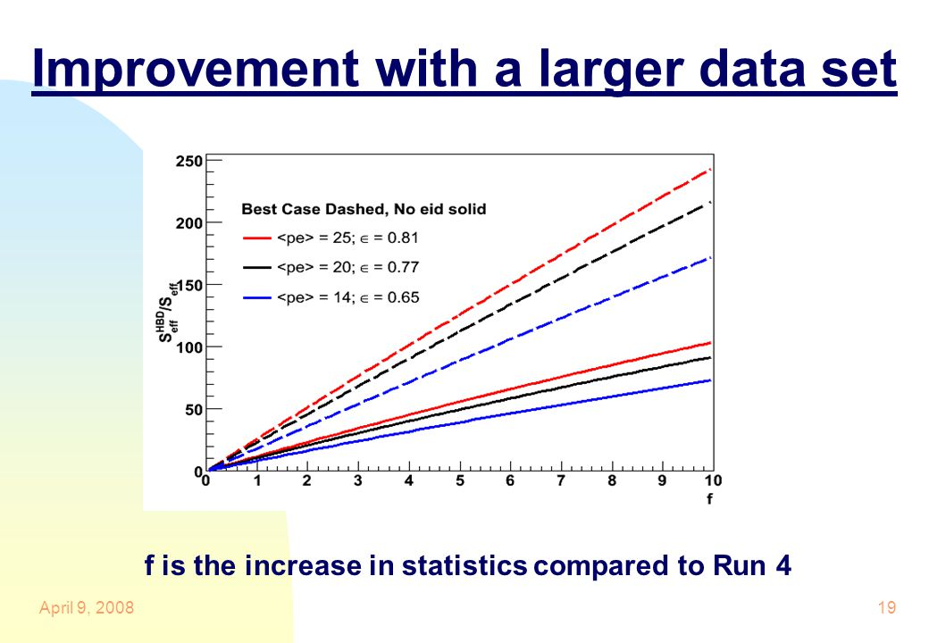 Improvement with a larger data set f is the increase in statistics compared to Run 4 April 9, 200819