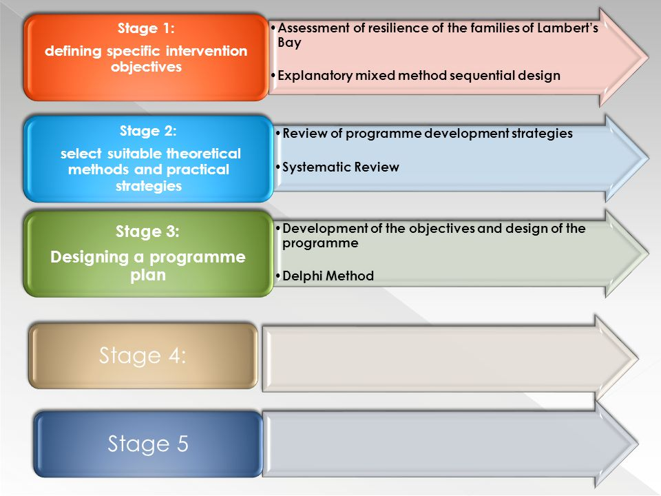 Assessment of resilience of the families of Lambert's Bay Explanatory mixed method sequential design Stage 1: defining specific intervention objectives Review of programme development strategies Systematic Review Stage 2: select suitable theoretical methods and practical strategies Development of the objectives and design of the programme Delphi Method Stage 3: Designing a programme plan Stage 4: Stage 5