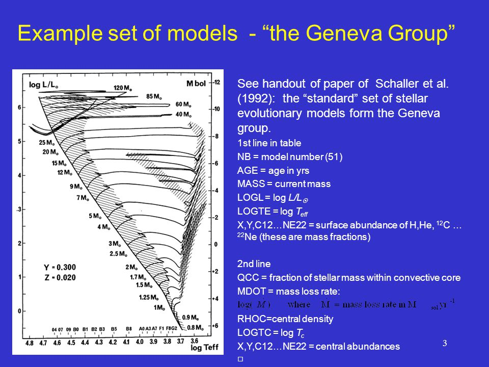 "3 Example set of models - ""the Geneva Group"" See handout of paper of Schaller et al. (1992): the ""standard"" set of stellar evolutionary models form th"