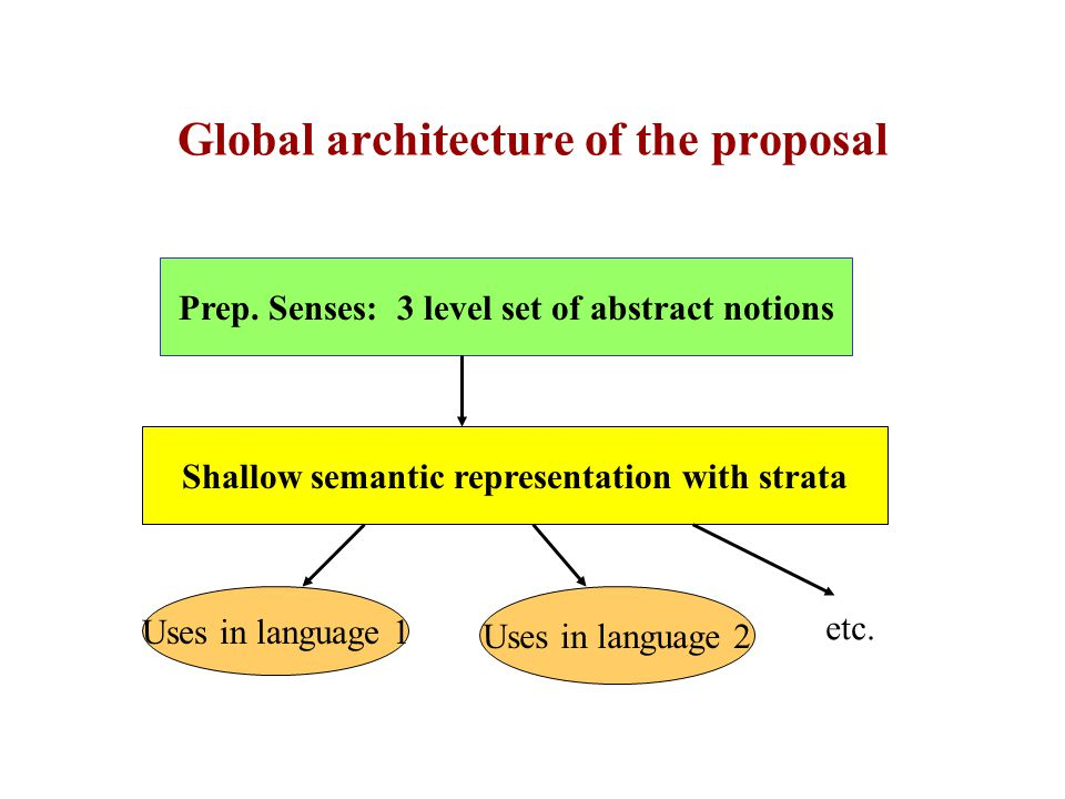 General architecture (1): categorizing preposition senses  Preposition categorization on 3 levels: –Family (roughly thematic roles): localization, manner, quantity, etc.