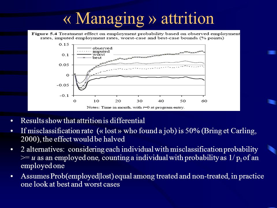 « Managing » attrition Results show that attrition is differential If misclassification rate (« lost » who found a job) is 50% (Bring et Carling, 2000), the effect would be halved 2 alternatives: considering each individual with misclassification probability >= u as an employed one, counting a individual with probability as 1/ p i of an employed one Assumes Prob(employed|lost) equal among treated and non-treated, in practice one look at best and worst cases