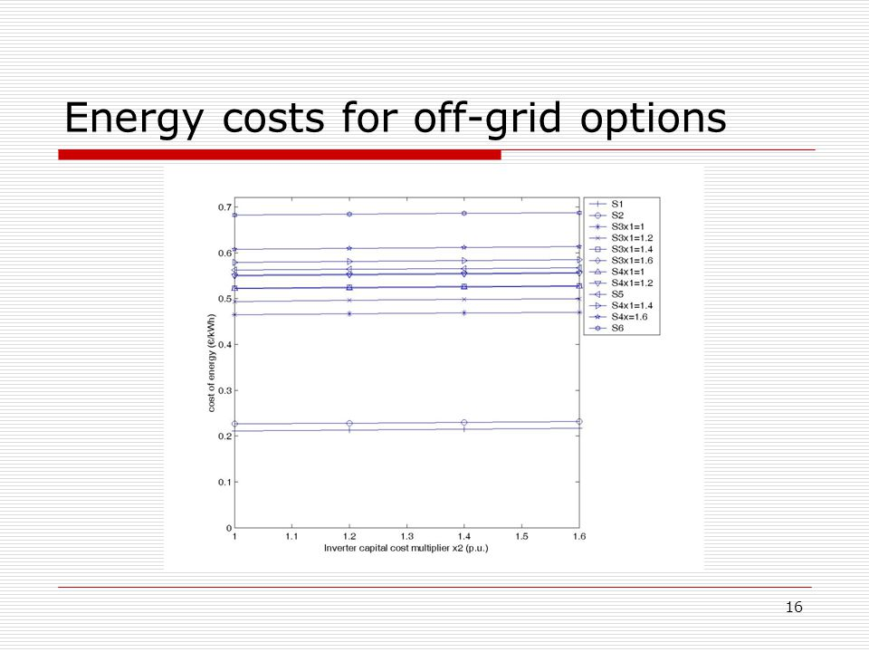 17 Breakeven grid distances for off-grid options