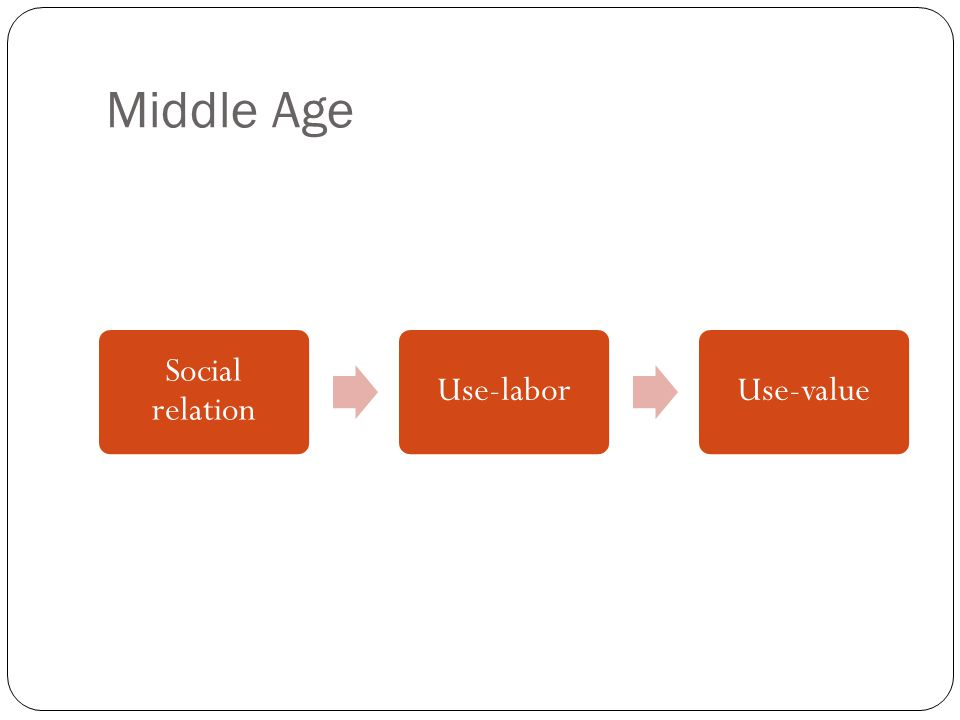 Middle Age Social relation Use-laborUse-value