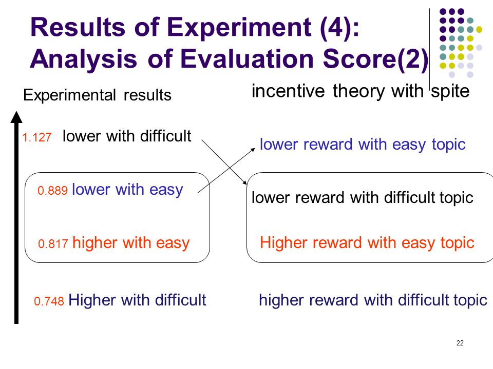 22 Results of Experiment (4): Analysis of Evaluation Score(2) Higher reward with easy topic incentive theory with spite lower reward with difficult topic lower reward with easy topic higher reward with difficult topic Experimental results 1.127 lower with difficult 0.889 lower with easy 0.817 higher with easy 0.748 Higher with difficult