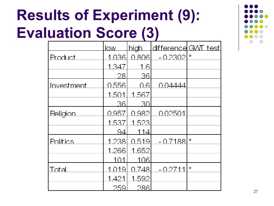 27 Results of Experiment (9): Evaluation Score (3)