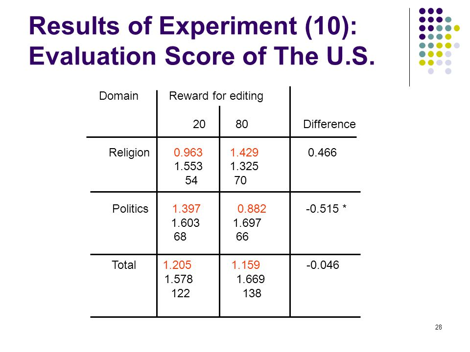 28 Results of Experiment (10): Evaluation Score of The U.S.