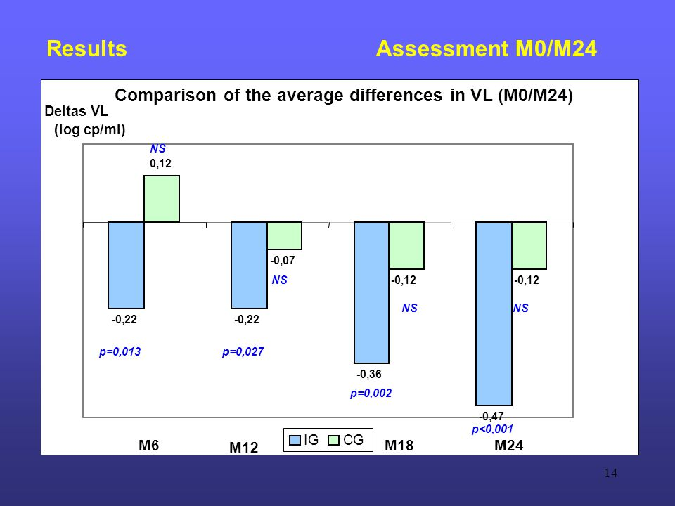 14 Results Assessment M0/M24 Comparison of the average differences in VL (M0/M24) -0,22 -0,47 0,12 -0,07 -0,12 -0,36 Deltas VL (log cp/ml) IGCG M6 M12 M18M24 p=0,013p=0,027 p=0,002 p<0,001 NS