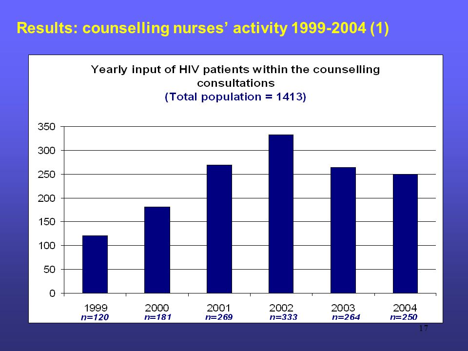 17 Results: counselling nurses' activity 1999-2004 (1)