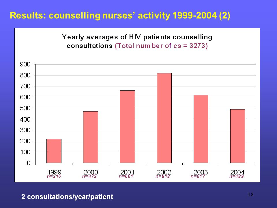 18 Results: counselling nurses' activity 1999-2004 (2) 2 consultations/year/patient