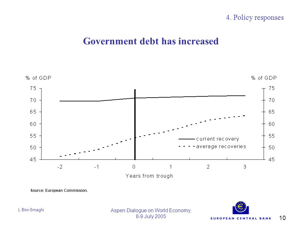 L Bini-Smaghi Aspen Dialogue on World Economy, 8-9 July 2005 10 Government debt has increased 4.