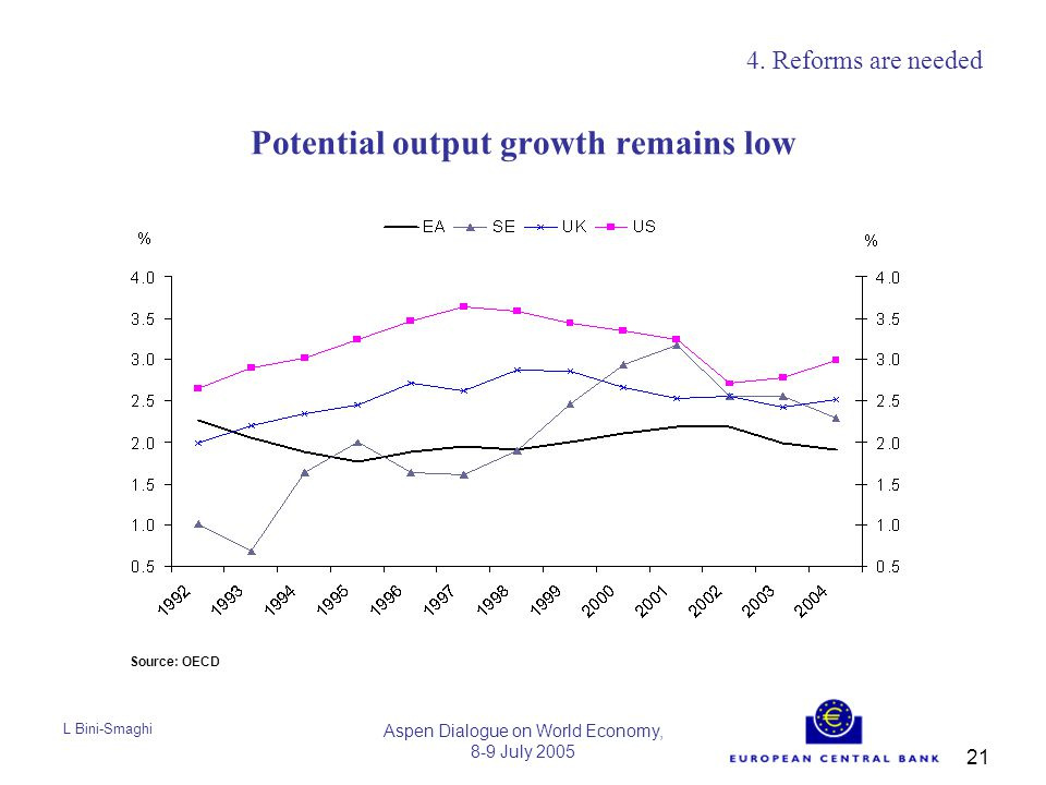 L Bini-Smaghi Aspen Dialogue on World Economy, 8-9 July 2005 21 Potential output growth remains low 4.