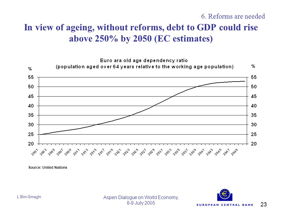 L Bini-Smaghi Aspen Dialogue on World Economy, 8-9 July 2005 23 In view of ageing, without reforms, debt to GDP could rise above 250% by 2050 (EC estimates) 6.
