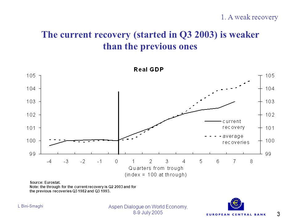 L Bini-Smaghi Aspen Dialogue on World Economy, 8-9 July 2005 3 The current recovery (started in Q3 2003) is weaker than the previous ones 1.
