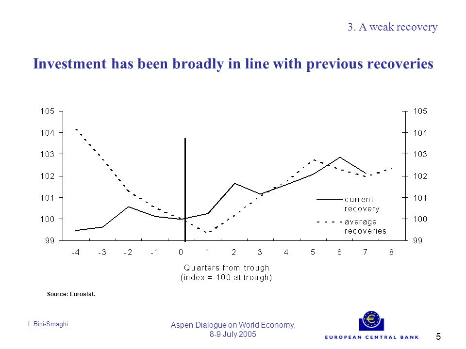 L Bini-Smaghi Aspen Dialogue on World Economy, 8-9 July 2005 5 Investment has been broadly in line with previous recoveries 3.