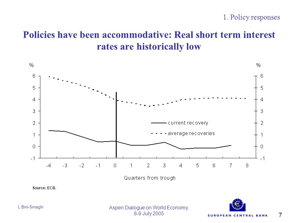 L Bini-Smaghi Aspen Dialogue on World Economy, 8-9 July 2005 7 Policies have been accommodative: Real short term interest rates are historically low 1.