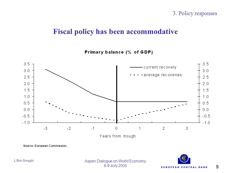 L Bini-Smaghi Aspen Dialogue on World Economy, 8-9 July 2005 9 Fiscal policy has been accommodative 3.