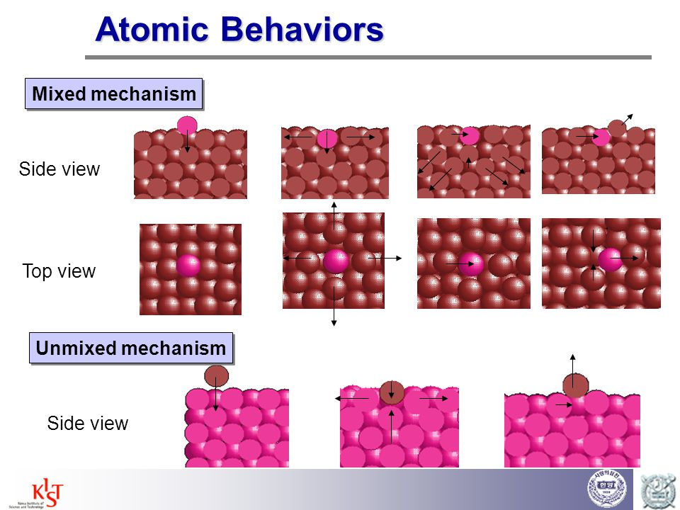 Kinetic Energy Evolutions Mixing Induced Collision Bottom Absorption  K.E.