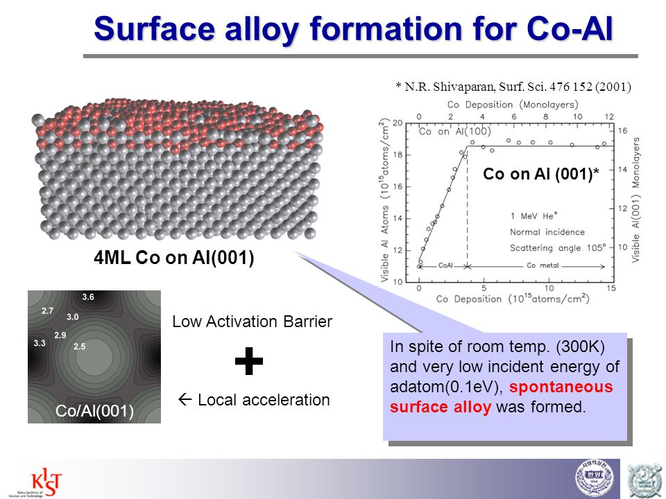 Intermixing of immiscible system  Burrowed Co nanoparticle on Cu(001) surface After annealing at 750K ~ 1000K C.