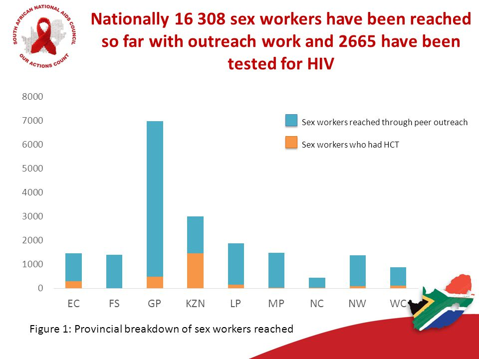 Nationally 16 308 sex workers have been reached so far with outreach work and 2665 have been tested for HIV Sex workers reached through peer outreach