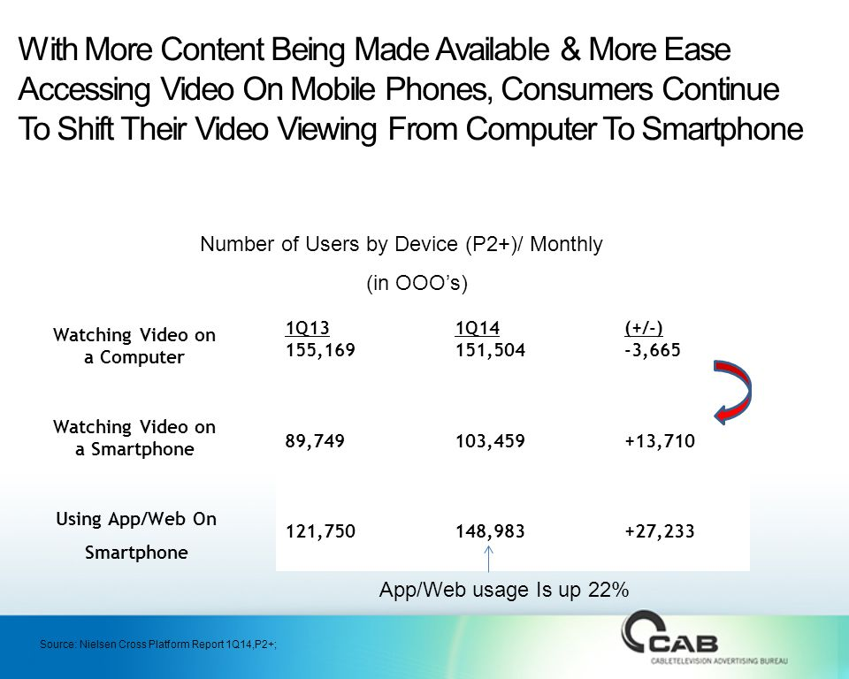 With More Content Being Made Available & More Ease Accessing Video On Mobile Phones, Consumers Continue To Shift Their Video Viewing From Computer To Smartphone Watching Video on a Computer Watching Video on a Smartphone Number of Users by Device (P2+)/ Monthly (in OOO's) 1Q131Q14(+/-) 155,169151,504-3,665 89,749103,459+13, ,750148,983+27,233 Using App/Web On Smartphone App/Web usage Is up 22% Source: Nielsen Cross Platform Report 1Q14,P2+;