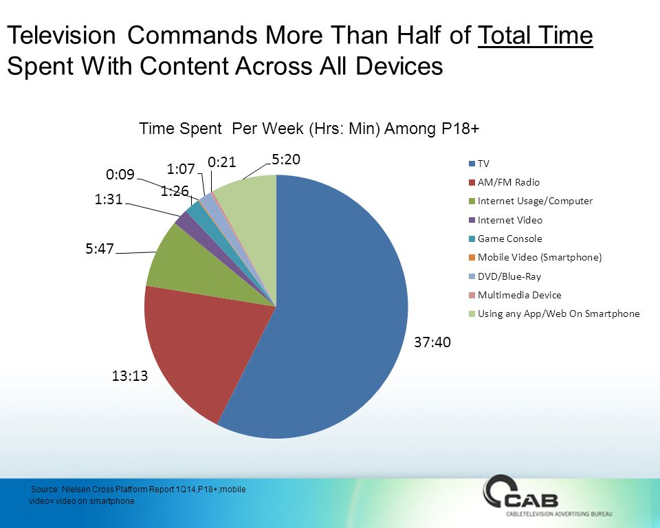 Television Commands More Than Half of Total Time Spent With Content Across All Devices Time Spent Per Week (Hrs: Min) Among P18+ Source: Nielsen Cross