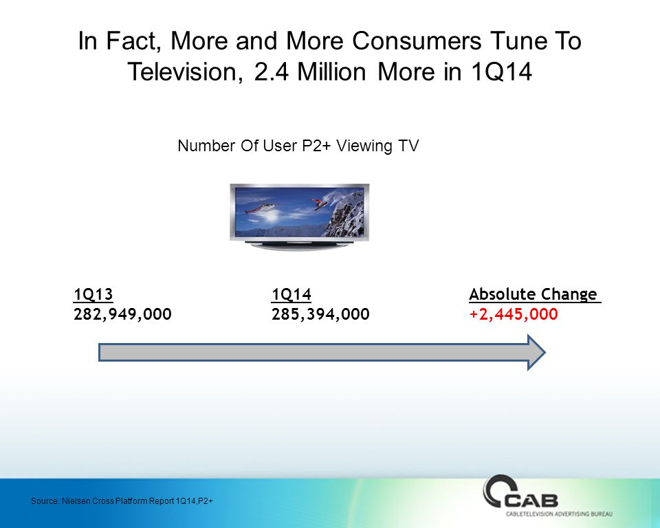 In Fact, More and More Consumers Tune To Television, 2.4 Million More in 1Q14 Number Of User P2+ Viewing TV 1Q131Q14Absolute Change 282,949,000285,394,000+2,445,000 Source: Nielsen Cross Platform Report 1Q14,P2+